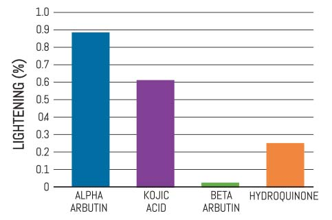 amr2389-alphaarbutin-graph