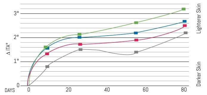 amr2389-regufade-graph